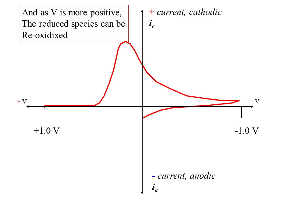 + current, cathodic i c - current, anodic i a + V- V- V +1.0 V-1.0 V And as V is more positive, The reduced species can be Re-oxidixed