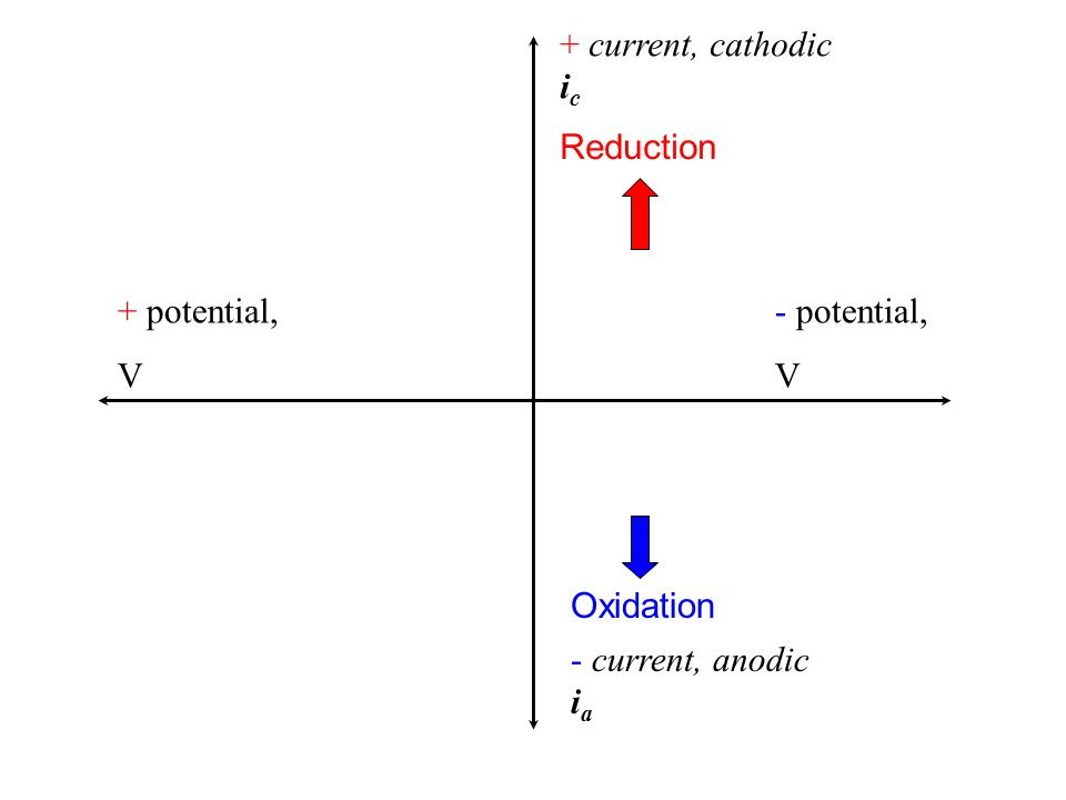 + current, cathodic i c - current, anodic i a + V- V- V +1.0 V -1.0 V When no electroactive species is present, no current flows, no i c nor i a This is what background electrolyte should look like.