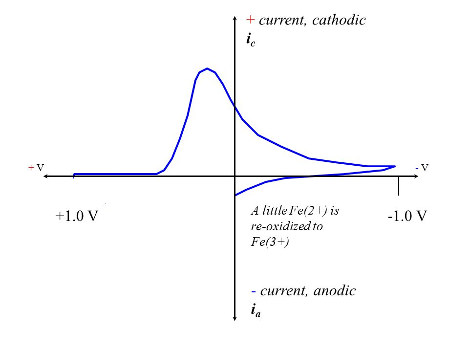 + current, cathodic i c - current, anodic i a + V- V- V +1.0 V-1.0 V A little Fe(2+) is re-oxidized to Fe(3+)