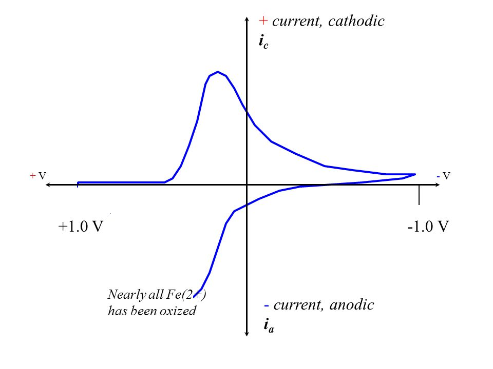 + current, cathodic i c - current, anodic i a + V- V- V +1.0 V-1.0 V Nearly all Fe(2+) has been oxized