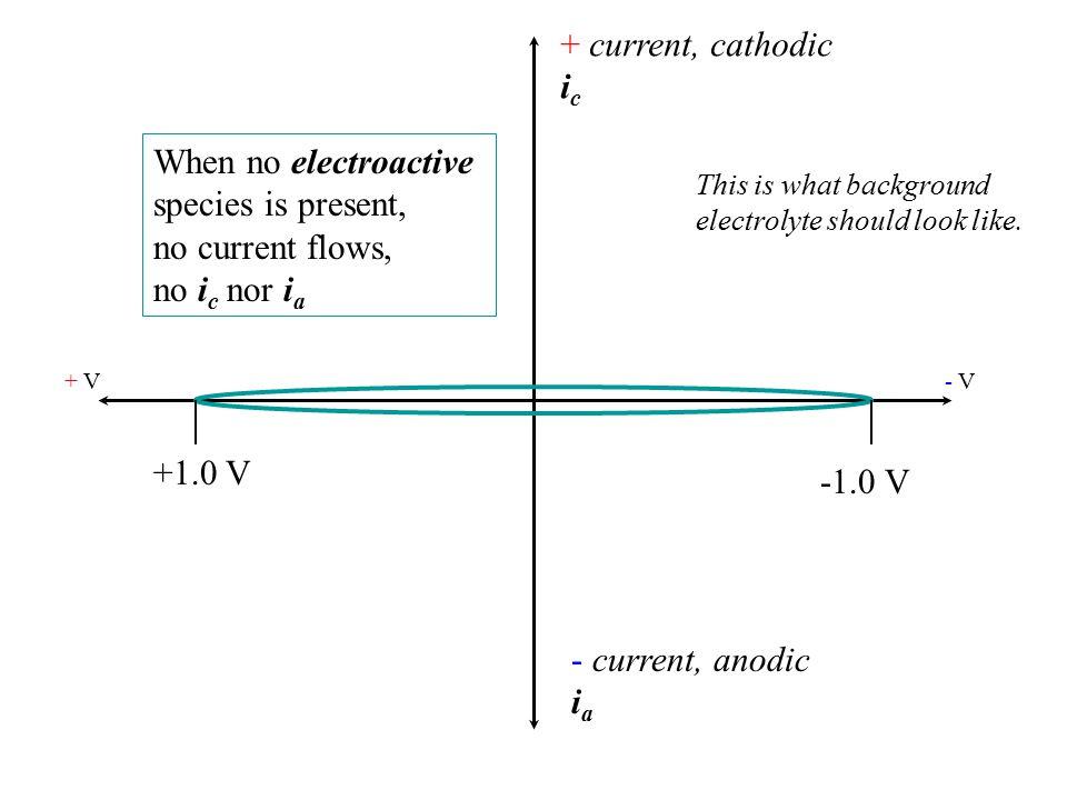 + current, cathodic i c - current, anodic i a + V- V- V +1.0 V-1.0 V A little Fe(2+) is re-oxidized to Fe(3+)