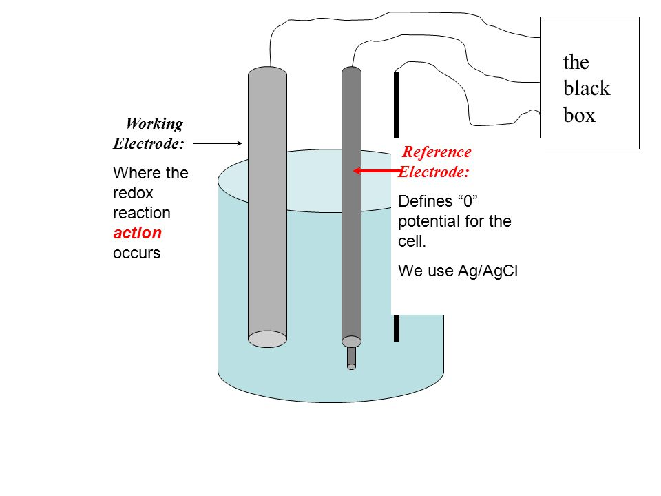 "the black box Reference Electrode: Defines ""0"" potential for the cell. We use Ag/AgCl Working Electrode: Where the redox reaction action occurs"