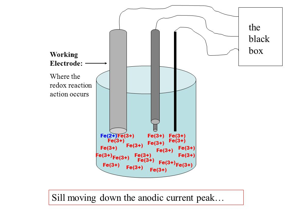 the black box Working Electrode: Where the redox reaction action occurs Fe(2+)Fe(3+) Sill moving down the anodic current peak…