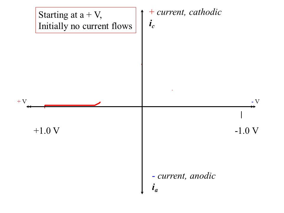 + current, cathodic i c - current, anodic i a + V- V- V +1.0 V-1.0 V If a reducible species is present i c will increase