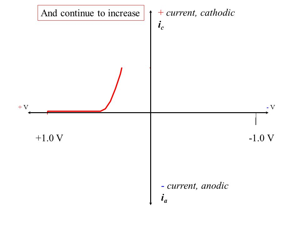 + current, cathodic i c - current, anodic i a + V- V- V +1.0 V-1.0 V Until all of the species is reduced.