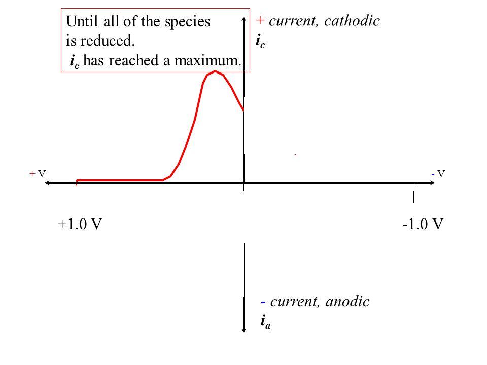 + current, cathodic i c - current, anodic i a + V- V- V +1.0 V-1.0 V Important features: EcEc EaEa