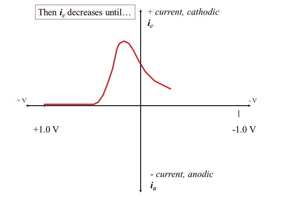 + current, cathodic i c - current, anodic i a + V- V- V +1.0 V-1.0 V It again reaches the background current level.
