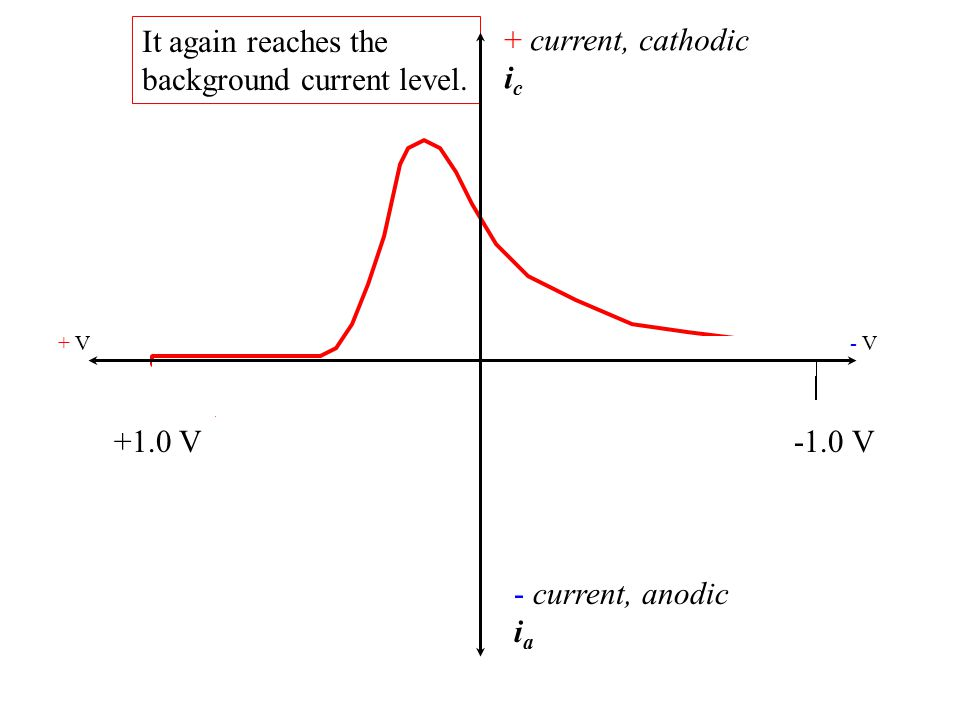 + current, cathodic i c - current, anodic i a + V- V- V +1.0 V-1.0 V It again reaches the background current level.