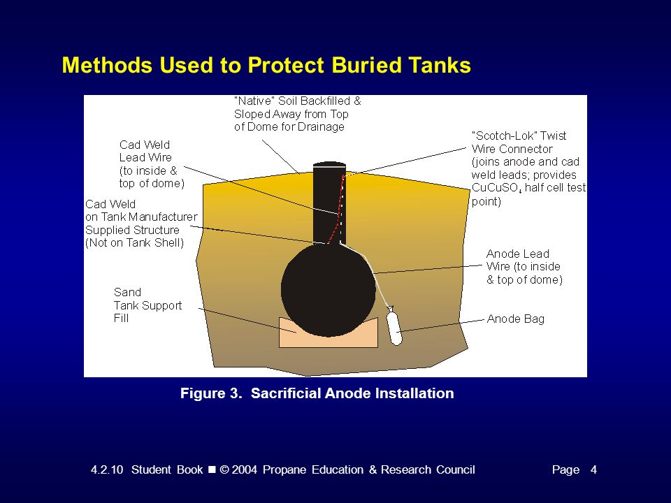 4.2.10 Student Book © 2004 Propane Education & Research CouncilPage 4 Installing Anodes and Testing Cathodic Protection In almost all areas, corrosion of underground tanks is a serious problem.