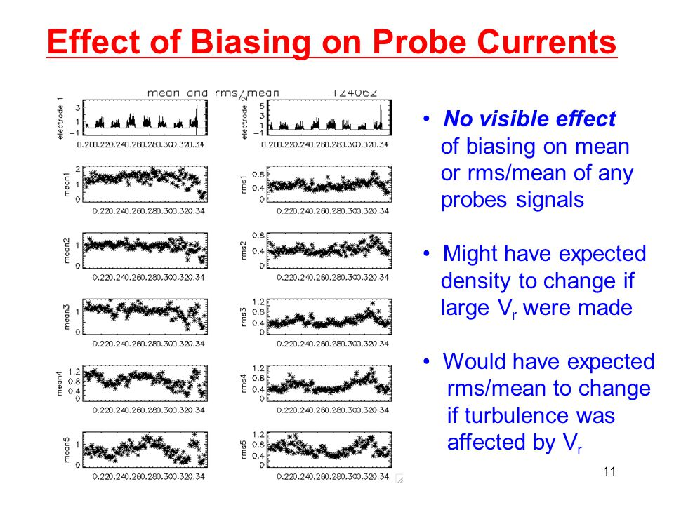 11 Effect of Biasing on Probe Currents No visible effect of biasing on mean or rms/mean of any probes signals Might have expected density to change if large V r were made Would have expected rms/mean to change if turbulence was affected by V r