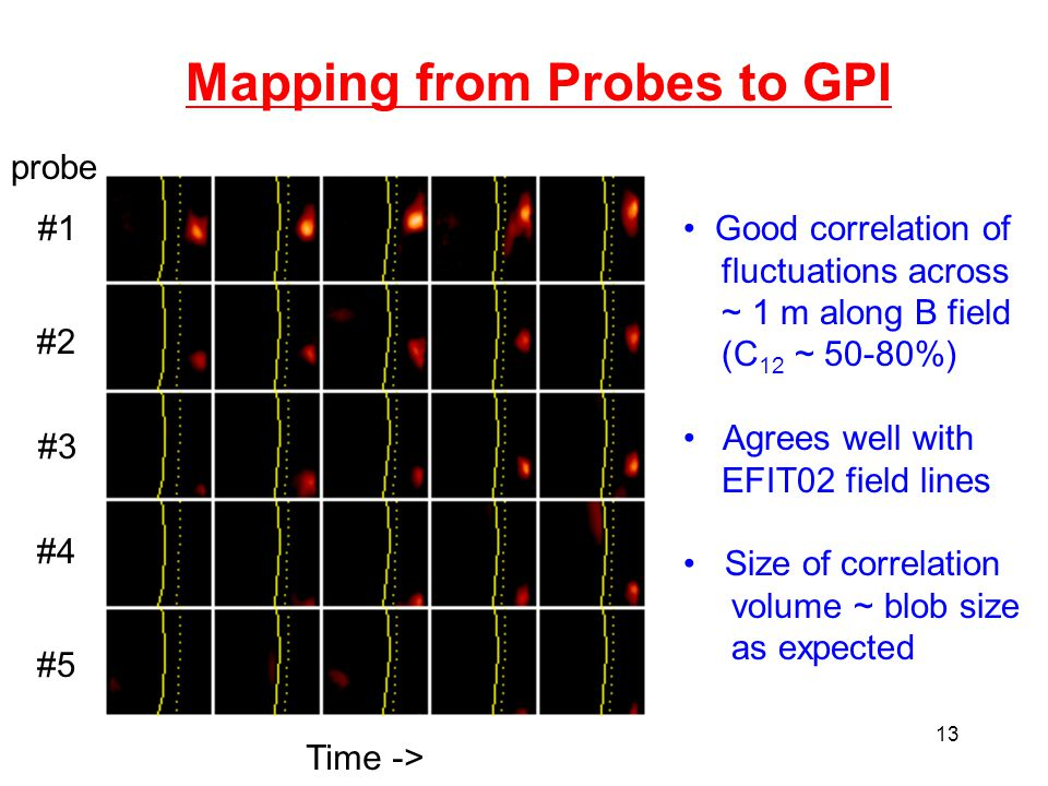 13 Mapping from Probes to GPI Time -> #1 #2 #3 #4 #5 probe Good correlation of fluctuations across ~ 1 m along B field (C 12 ~ 50-80%) Agrees well with EFIT02 field lines Size of correlation volume ~ blob size as expected