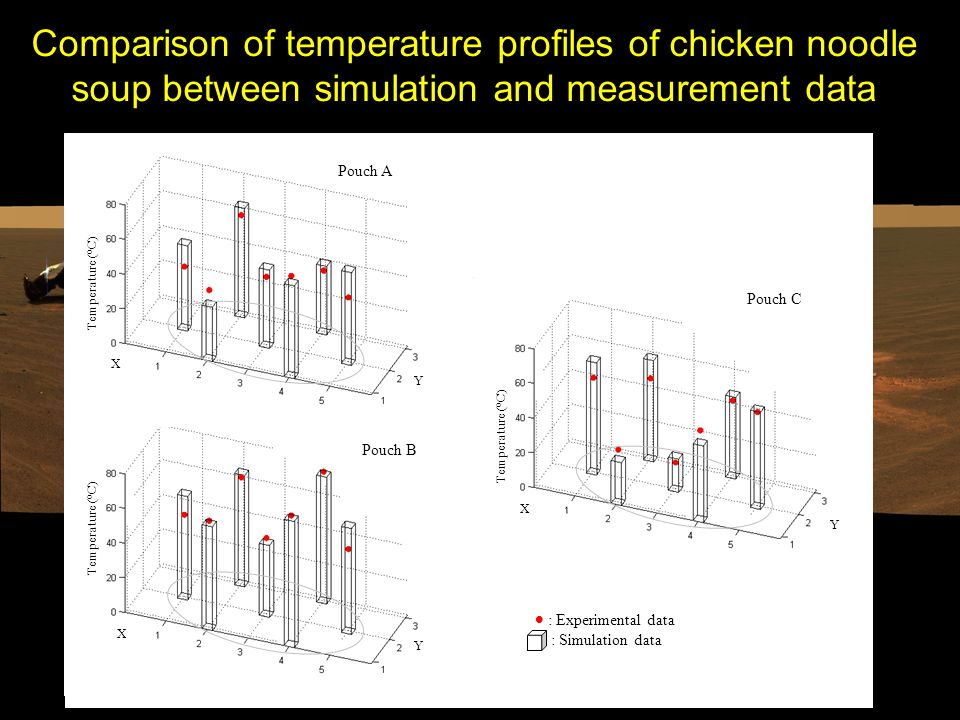 Comparison of temperature profiles of chicken noodle soup between simulation and measurement data Temperature ( o C) Pouch A Pouch B X Y X Y Temperature ( o C) Pouch C X Y  : Experimental data : Simulation data