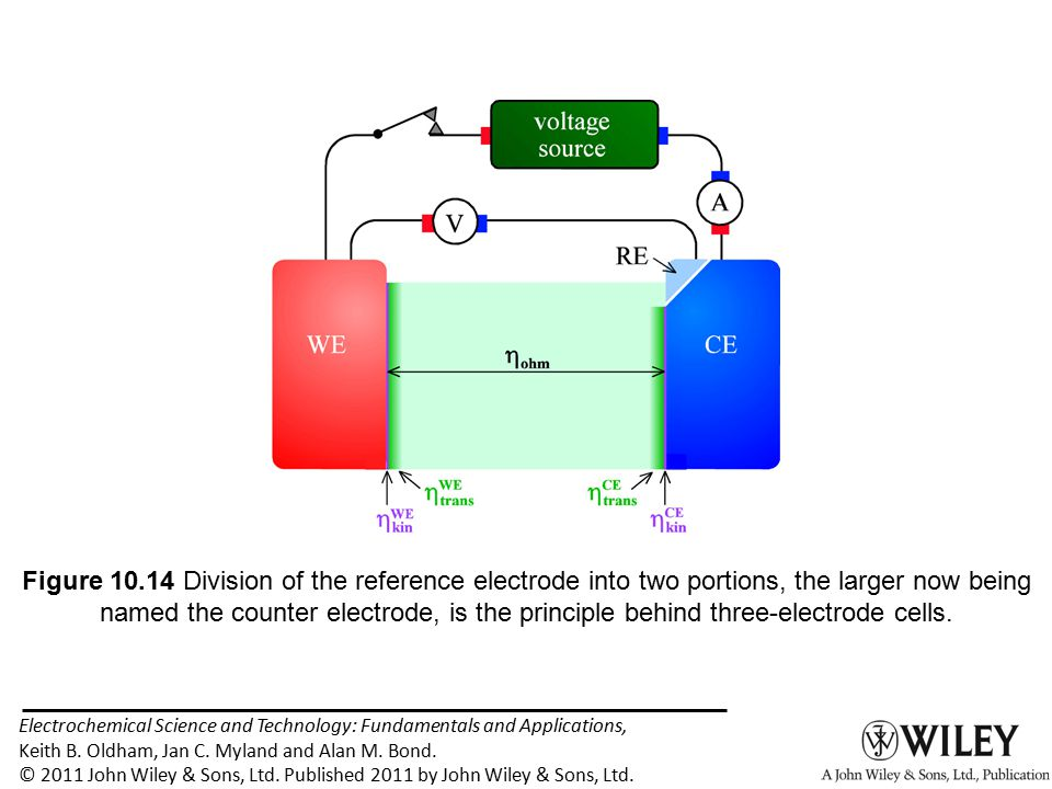 Electrochemical Science and Technology: Fundamentals and Applications, Keith B. Oldham, Jan C. Myland and Alan M. Bond. © 2011 John Wiley & Sons, Ltd.