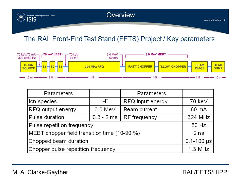 M. A. Clarke-GaytherRAL/FETS/HIPPI Overview RAL 'Fast-Slow' two stage chopping scheme
