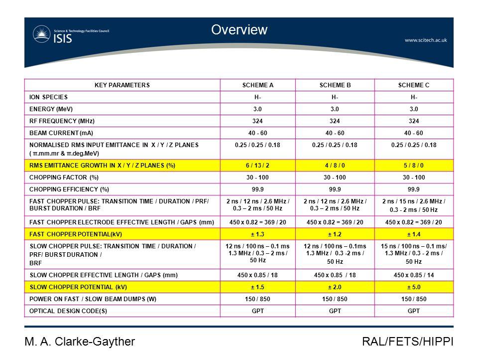 M. A. Clarke-GaytherRAL/FETS/HIPPI Fast Pulse Generator (FPG) development