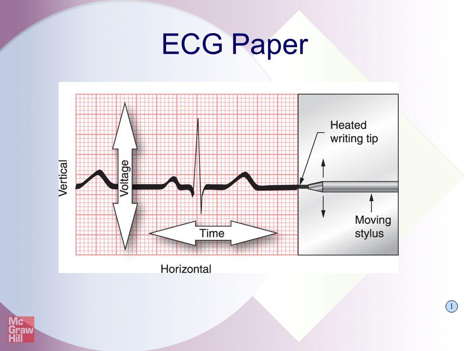 ECG Paper I