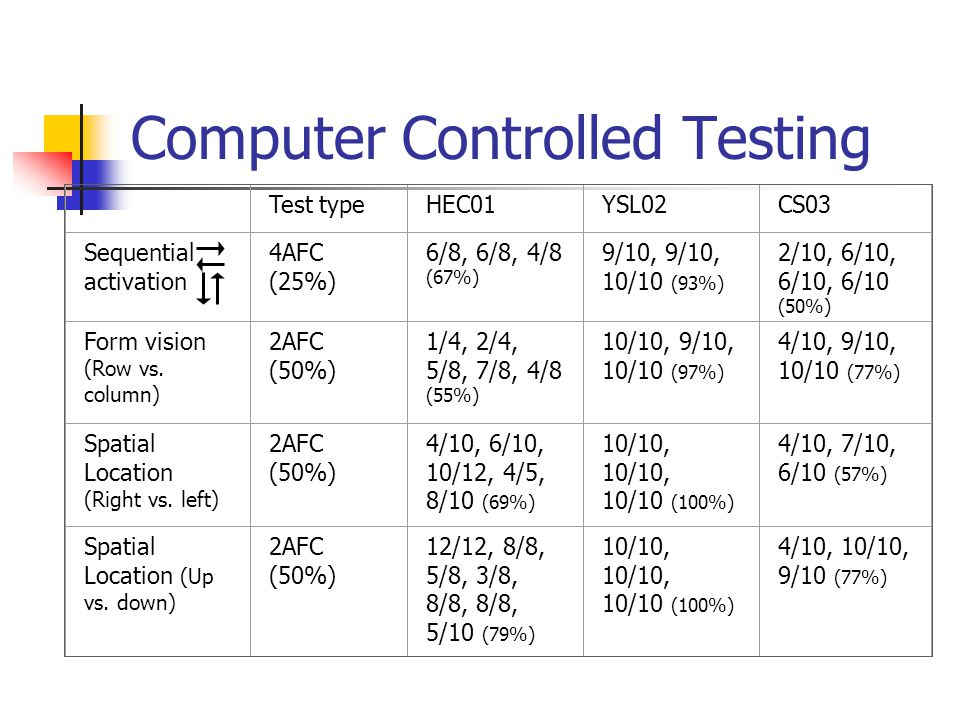 Computer Controlled Testing Test typeHEC01YSL02CS03 Sequential activation 4AFC (25%) 6/8, 6/8, 4/8 (67%) 9/10, 9/10, 10/10 (93%) 2/10, 6/10, 6/10, 6/10 (50%) Form vision (Row vs.