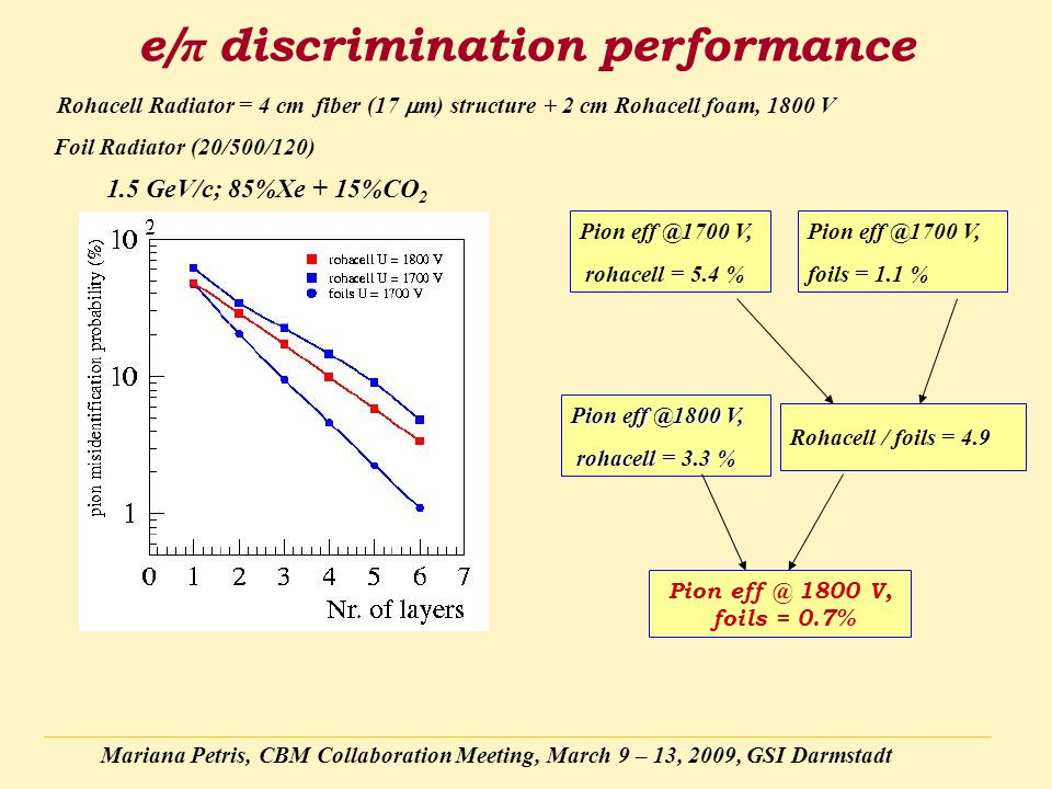 Mariana Petris, CBM Collaboration Meeting, March 9 – 13, 2009, GSI Darmstadt e/ π discrimination performance Pion eff @1700 V, rohacell = 5.4 % Pion eff @1800 V, rohacell = 3.3 % rohacell = 3.3 % Pion eff @1700 V, foils = 1.1 % Pion eff @ 1800 V, foils = 0.7% Rohacell / foils = 4.9 1.5 GeV/c; 85%Xe + 15%CO 2 Rohacell Radiator = 4 cm fiber (17  m) structure + 2 cm Rohacell foam, 1800 V Foil Radiator (20/500/120)