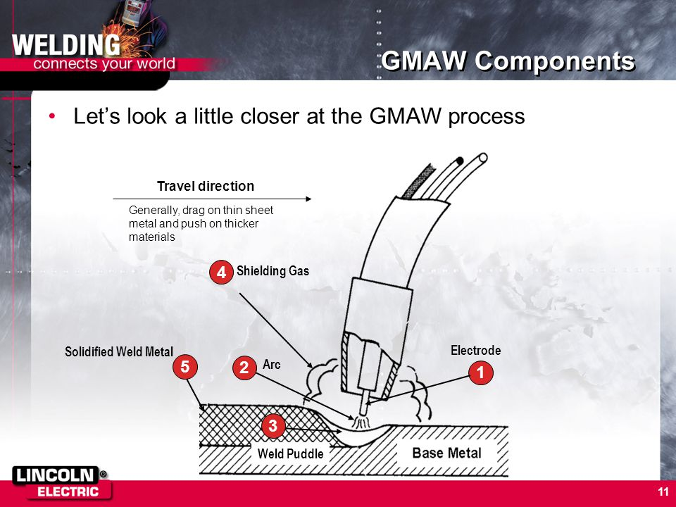 11 GMAW Components Let's look a little closer at the GMAW process Travel direction Electrode 1 Arc 2 Weld Puddle 3 Shielding Gas 4 5 Solidified Weld M