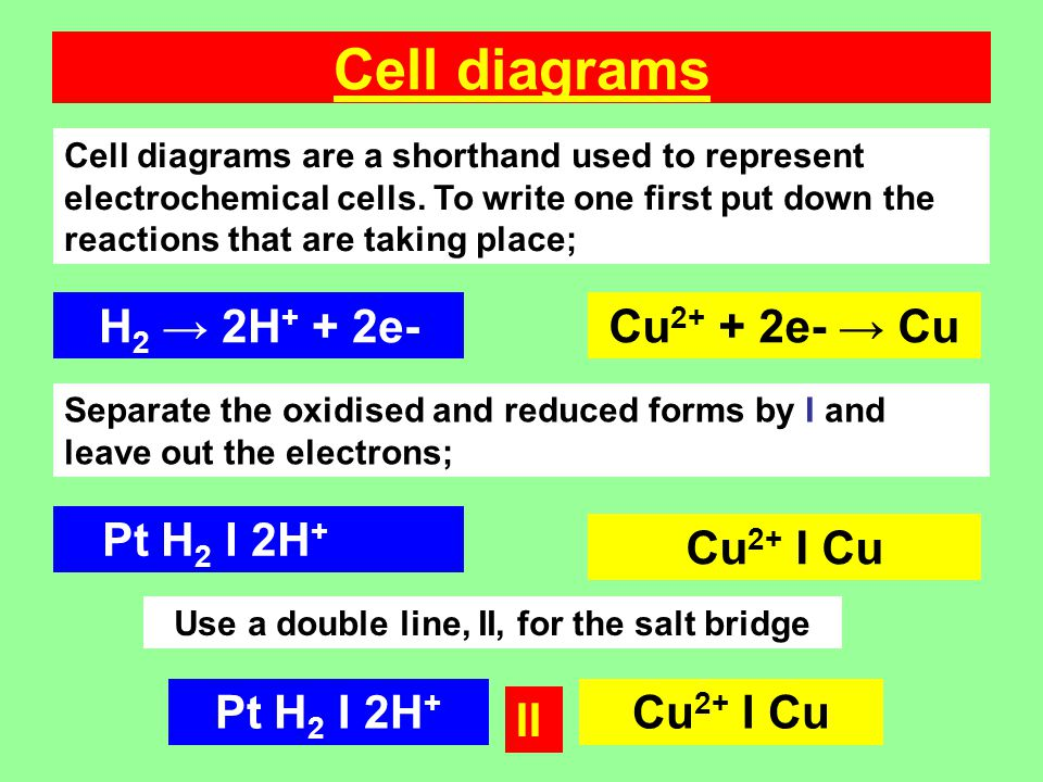 Cell diagrams Cell diagrams are a shorthand used to represent electrochemical cells.