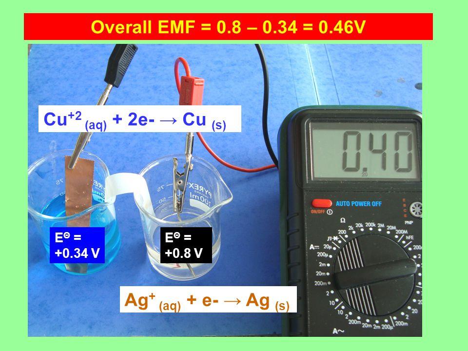 Cu +2 (aq) + 2e- → Cu (s) Ag + (aq) + e- → Ag (s) Overall EMF = 0.8 – 0.34 = 0.46V E Θ = +0.8 V E Θ = +0.34 V