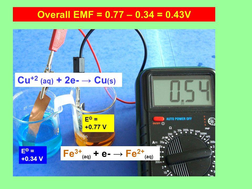 Overall EMF = 0.77 – 0.34 = 0.43V Cu +2 (aq) + 2e- → Cu (s) Fe 3+ (aq) + e- → Fe 2+ (aq) E Θ = +0.34 V E Θ = +0.77 V