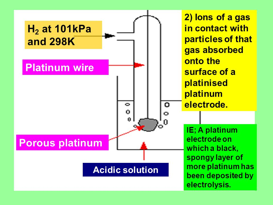 H 2 at 101kPa and 298K Platinum wire Porous platinum 2) Ions of a gas in contact with particles of that gas absorbed onto the surface of a platinised platinum electrode.