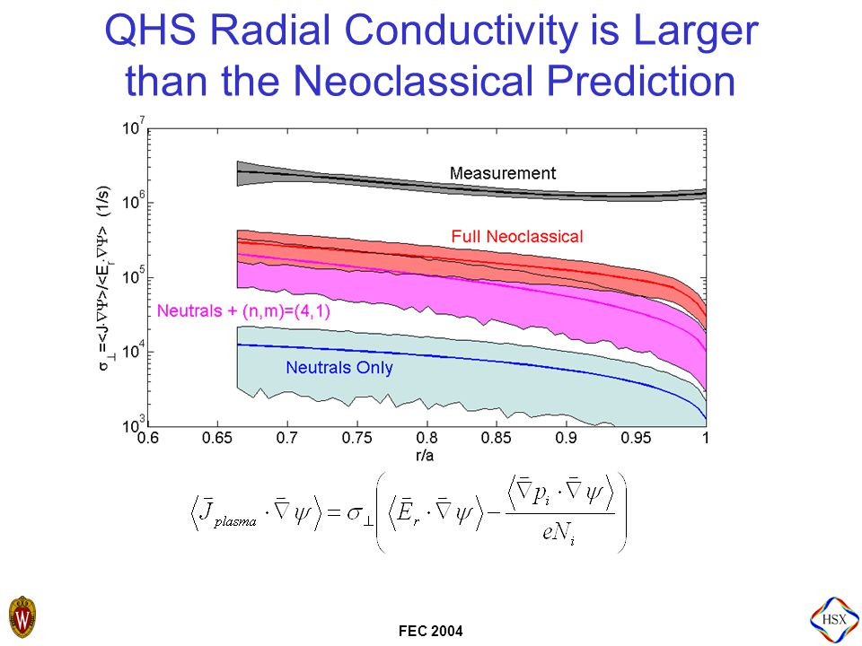 FEC 2004 QHS Radial Conductivity is Larger than the Neoclassical Prediction