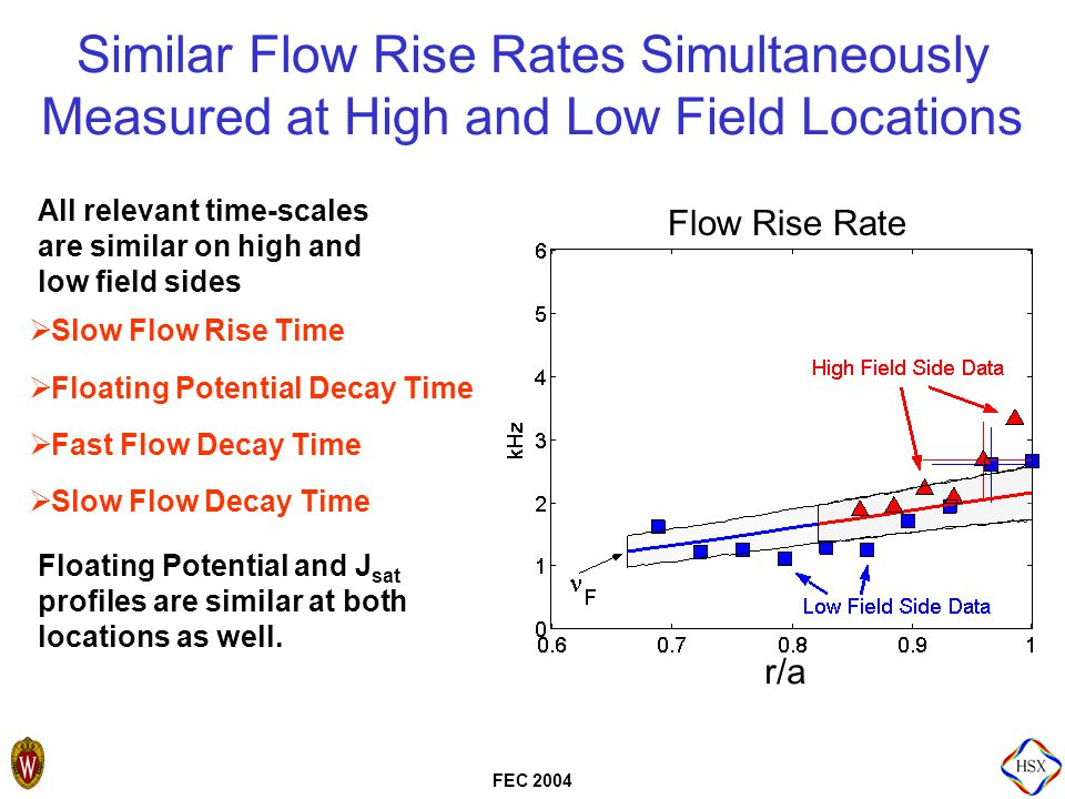 FEC 2004 Similar Flow Rise Rates Simultaneously Measured at High and Low Field Locations All relevant time-scales are similar on high and low field sides  Slow Flow Rise Time  Floating Potential Decay Time  Fast Flow Decay Time  Slow Flow Decay Time Floating Potential and J sat profiles are similar at both locations as well.