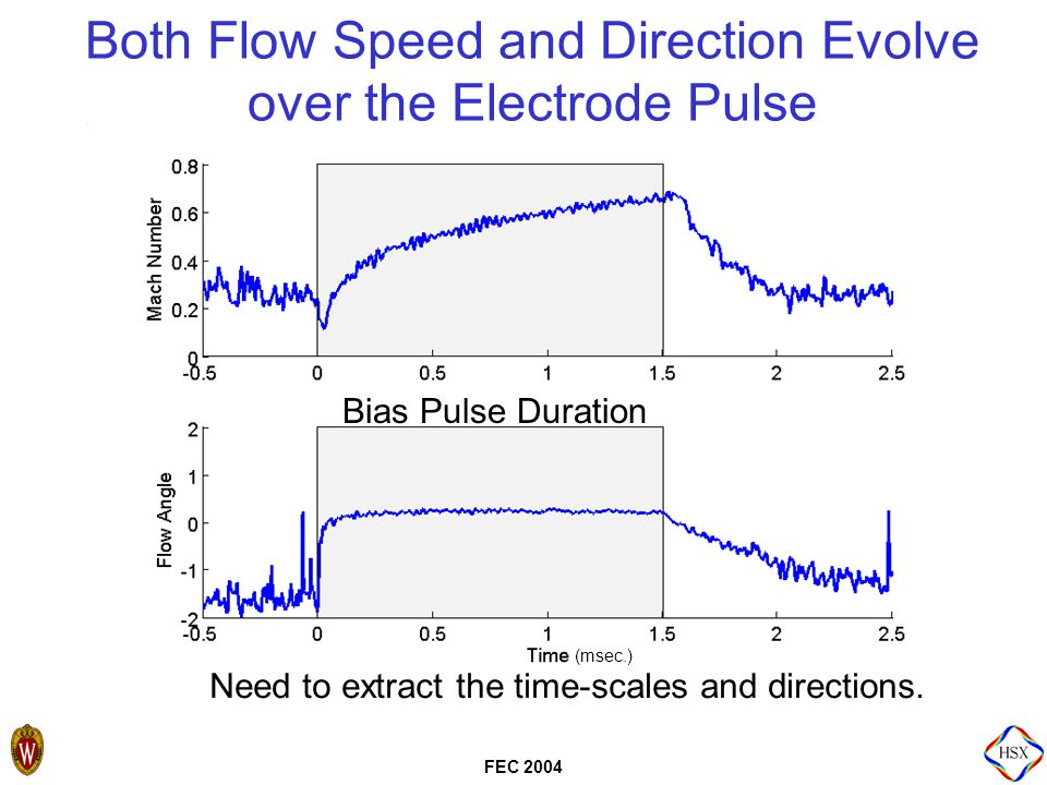 FEC 2004 Both Flow Speed and Direction Evolve over the Electrode Pulse Bias Pulse Duration Need to extract the time-scales and directions.