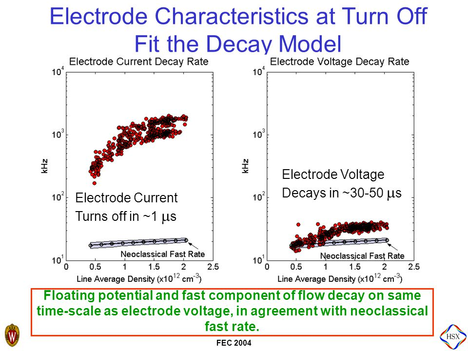 FEC 2004 Electrode Characteristics at Turn Off Fit the Decay Model Electrode Current Turns off in ~1  s Electrode Voltage Decays in ~30-50  s Floating potential and fast component of flow decay on same time-scale as electrode voltage, in agreement with neoclassical fast rate.