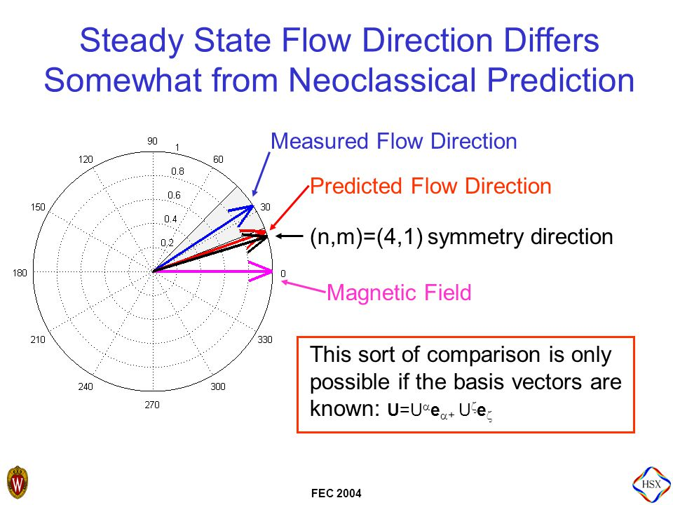 FEC 2004 Steady State Flow Direction Differs Somewhat from Neoclassical Prediction (n,m)=(4,1) symmetry direction Magnetic Field Predicted Flow Direction Measured Flow Direction This sort of comparison is only possible if the basis vectors are known: U=U  e  + U  e 