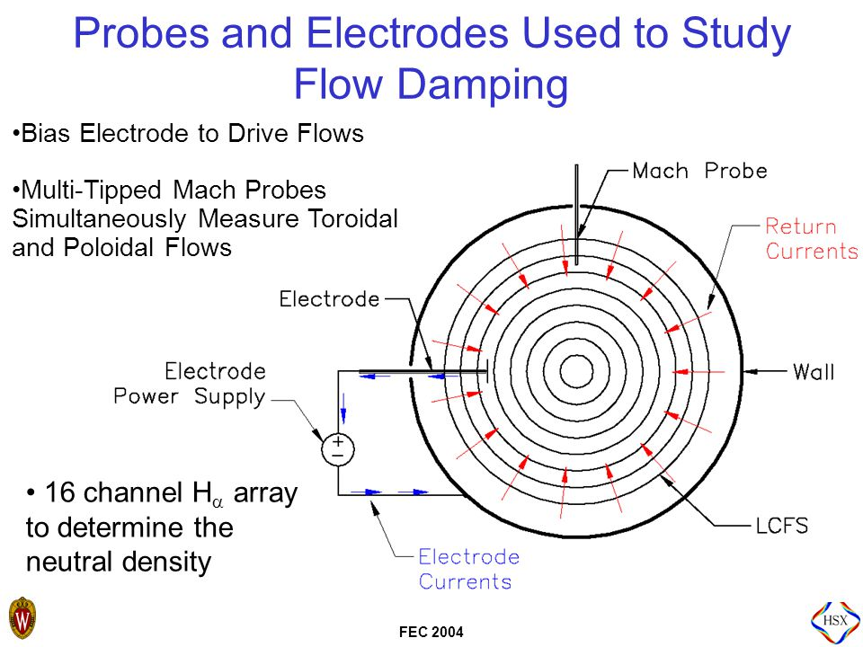 FEC 2004 Developed a Comprehensive Set of H α Detectors for Neutral Density Measurements  Toroidal array: 7 detectors on magnetically equivalent ports  Poloidal array: 9 detectors Gas Puff Here  All detectors absolutely calibrated  Analysis done by J.