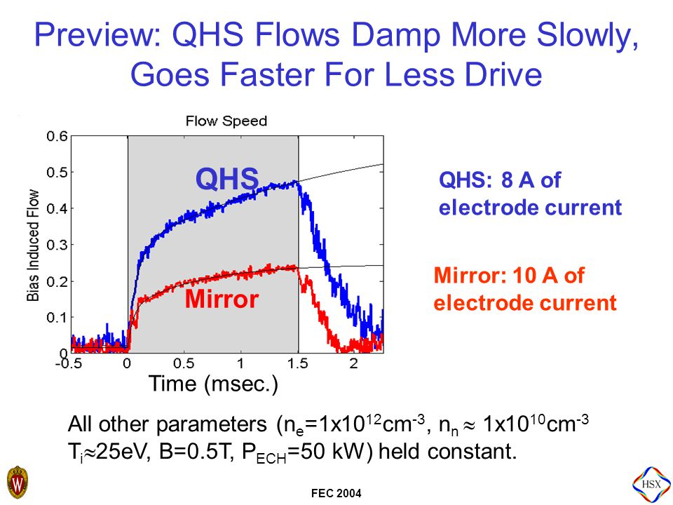 FEC 2004 Modeling Predicts the Difference in the QHS and Mirror Slow Rise Rates  Mirror flows rise more quickly than QHS.