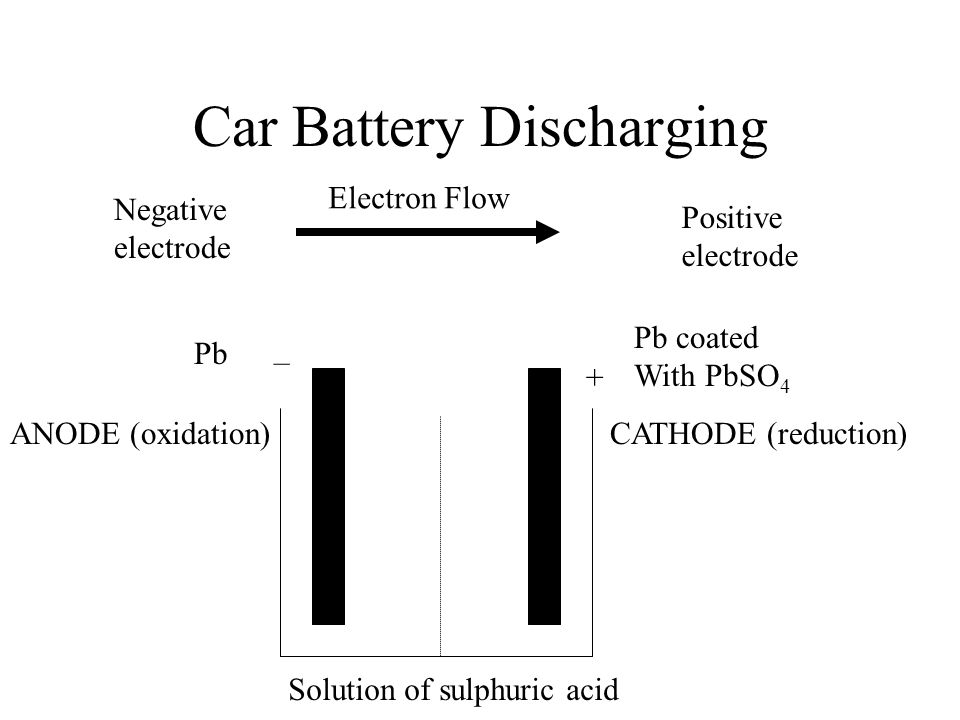 Car Battery Discharging ANODE (oxidation)CATHODE (reduction) Electron Flow – + Pb Pb coated With PbSO 4 Negative electrode Positive electrode Solution of sulphuric acid