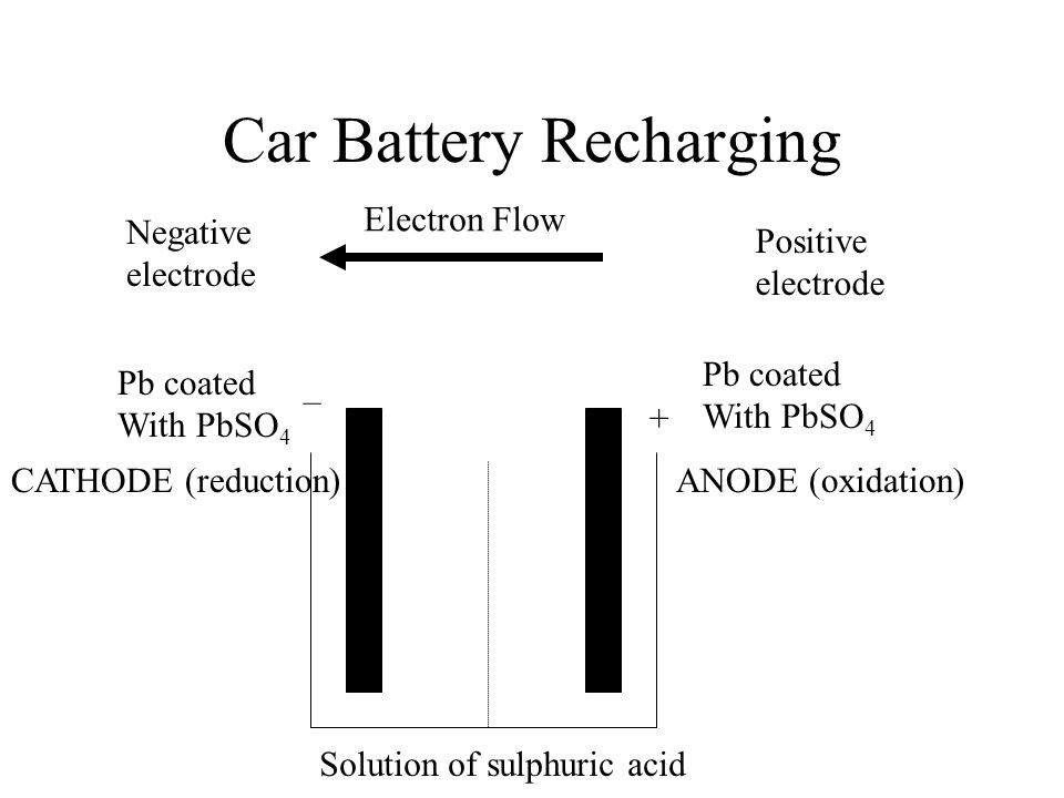 Car Battery Recharging CATHODE (reduction)ANODE (oxidation) Electron Flow – + Pb coated With PbSO 4 Negative electrode Positive electrode Pb coated With PbSO 4 Solution of sulphuric acid