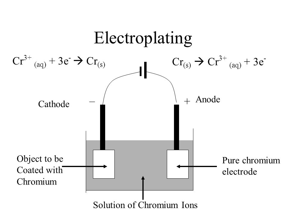 Electroplating Pure chromium electrode Solution of Chromium Ions Object to be Coated with Chromium Anode Cathode – + Cr (s)  Cr 3+ (aq) + 3e - Cr 3+ (aq) + 3e -  Cr (s)