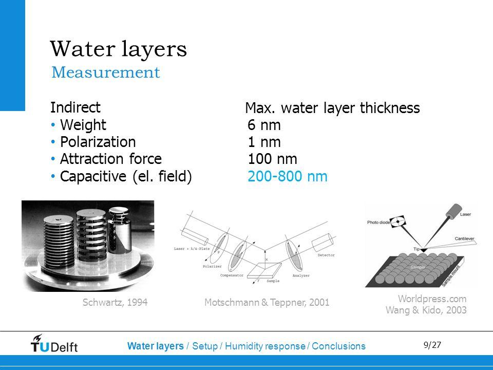 20/27 Water Measurement distance Temperature Optical measurement Time response Humidity response Water layer presence Water layers / Setup / Humidity response / Conclusions Water Optical measurement Time response