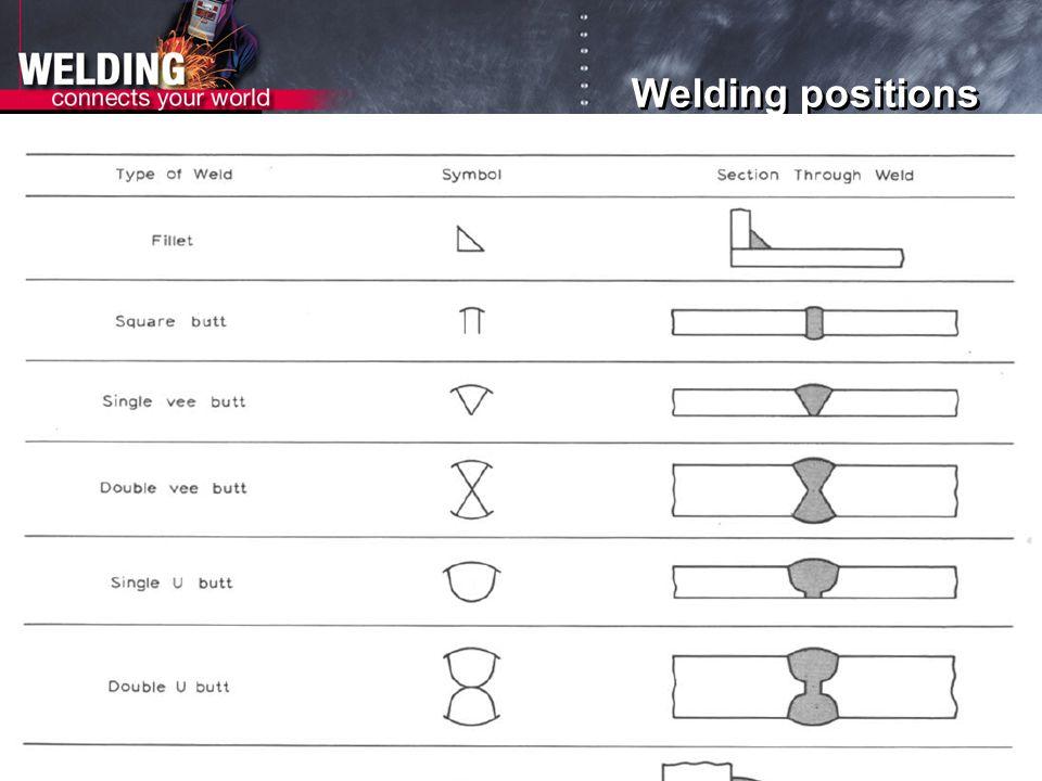 Welding positions 19
