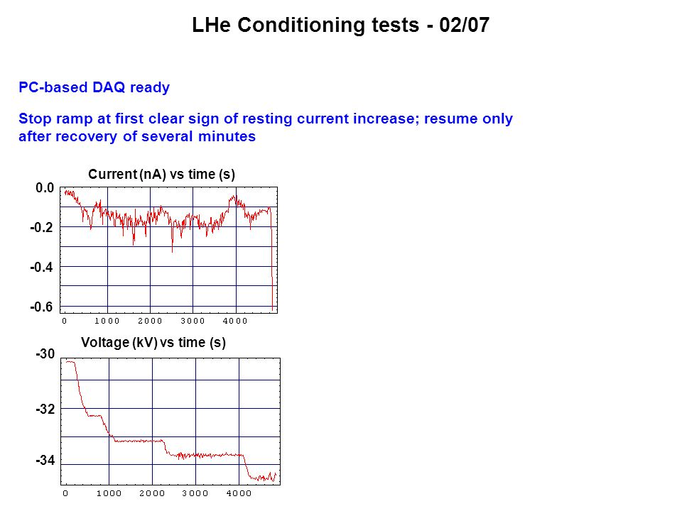 LHe Conditioning tests - 02/07 PC-based DAQ ready Stop ramp at first clear sign of resting current increase; resume only after recovery of several min