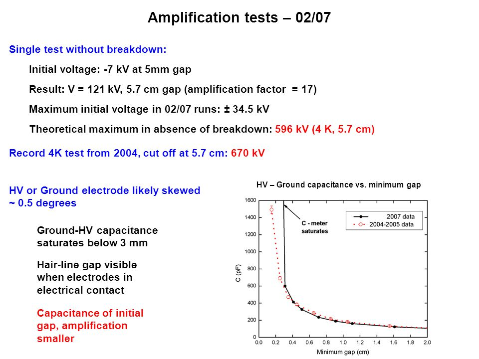Amplification tests – 02/07 Single test without breakdown: Initial voltage: -7 kV at 5mm gap Result: V = 121 kV, 5.7 cm gap (amplification factor = 17) Maximum initial voltage in 02/07 runs: ± 34.5 kV Theoretical maximum in absence of breakdown: 596 kV (4 K, 5.7 cm) Record 4K test from 2004, cut off at 5.7 cm: 670 kV HV – Ground capacitance vs.