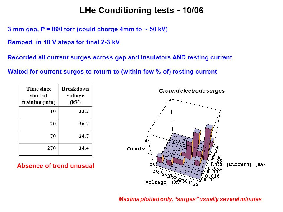LHe Conditioning tests - 10/06 Ramped in 10 V steps for final 2-3 kV Recorded all current surges across gap and insulators AND resting current Waited