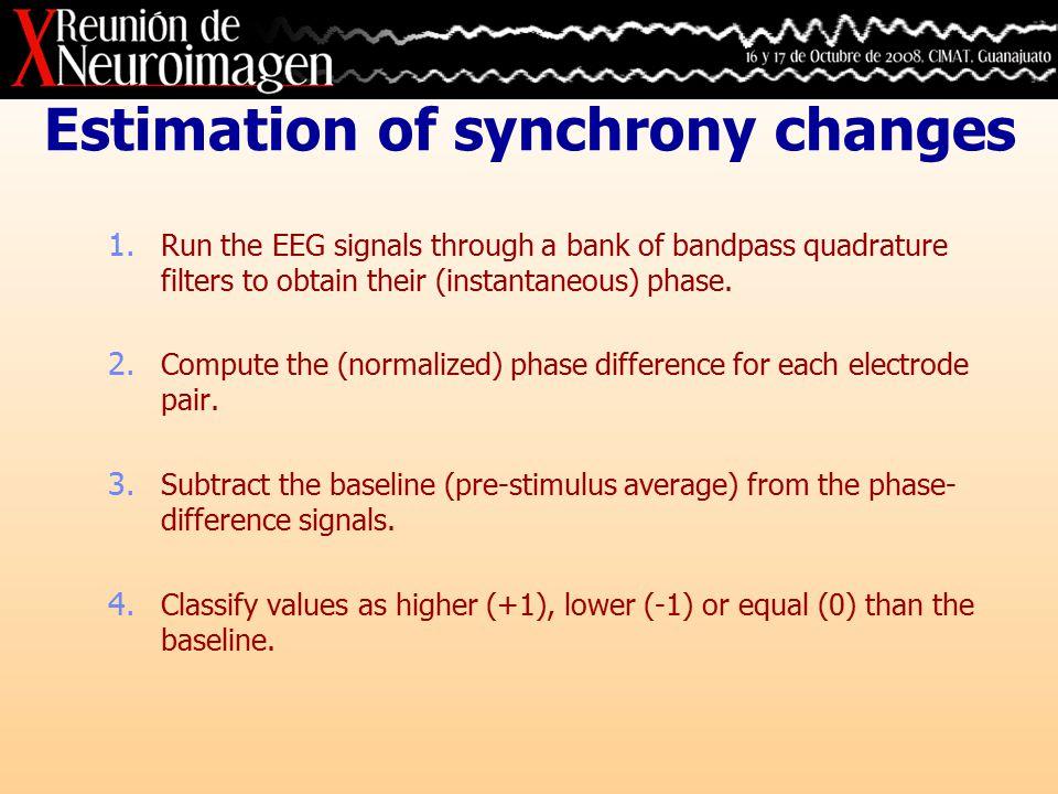 Results: NoGo – 120 electrodes Synchrony data Segmented data Region mapRepresentative patterns