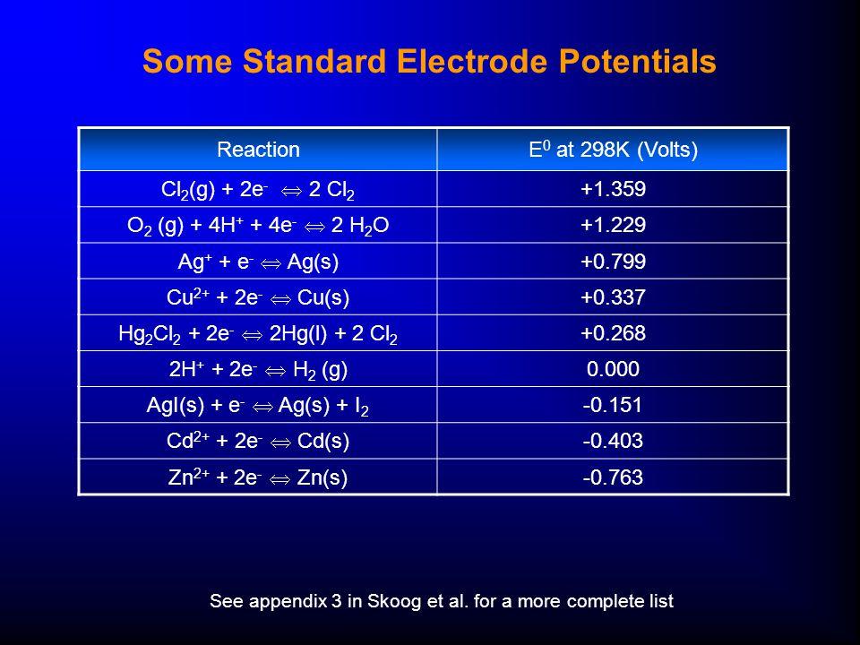 Some Standard Electrode Potentials ReactionE 0 at 298K (Volts) Cl 2 (g) + 2e -  2 Cl 2 +1.359 O 2 (g) + 4H + + 4e -  2 H 2 O +1.229 Ag + + e -  Ag(s) +0.799 Cu 2+ + 2e -  Cu(s) +0.337 Hg 2 Cl 2 + 2e -  2Hg(l) + 2 Cl 2 +0.268 2H + + 2e -  H 2 (g) 0.000 AgI(s) + e -  Ag(s) + I 2 -0.151 Cd 2+ + 2e -  Cd(s) -0.403 Zn 2+ + 2e -  Zn(s) -0.763 See appendix 3 in Skoog et al.