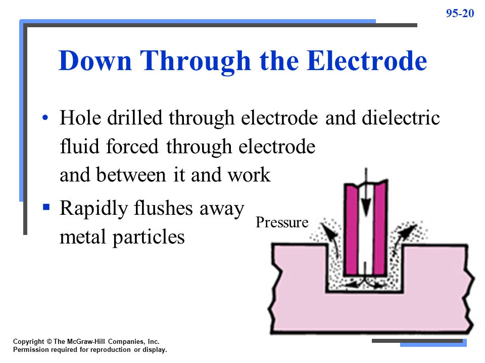 95-21 Up Through the Workpiece Pressure Cause fluid to be circulated up through workpiece This type limited to through-hole cutting applications and to cavities having holes for core or ejector pins Copyright © The McGraw-Hill Companies, Inc.
