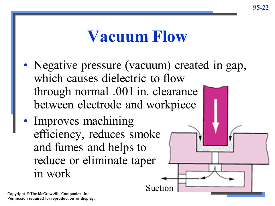 95-23 Vibration Pumping and sucking action used to cause dielectric to disperse chips from spark gap Valuable for very small holes, deep holes, or blind cavities Copyright © The McGraw-Hill Companies, Inc.