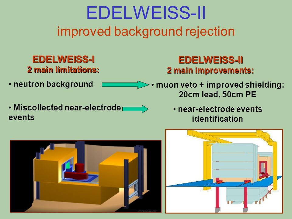 EDELWEISS-II improved background rejection EDELWEISS-I 2 main limitations: neutron background Miscollected near-electrode events EDELWEISS-II 2 main improvements: muon veto + improved shielding: 20cm lead, 50cm PE near-electrode events identification