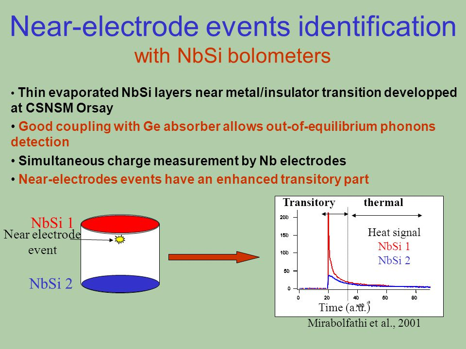 Near-electrode events identification with NbSi bolometers NbSi 1 NbSi 2 Near electrode event Thin evaporated NbSi layers near metal/insulator transition developped at CSNSM Orsay Good coupling with Ge absorber allows out-of-equilibrium phonons detection Simultaneous charge measurement by Nb electrodes Near-electrodes events have an enhanced transitory part 200 150 100 50 0 806040200 x10 -3 Transitory thermal Time (a.u.) Heat signal NbSi 1 NbSi 2 Mirabolfathi et al., 2001