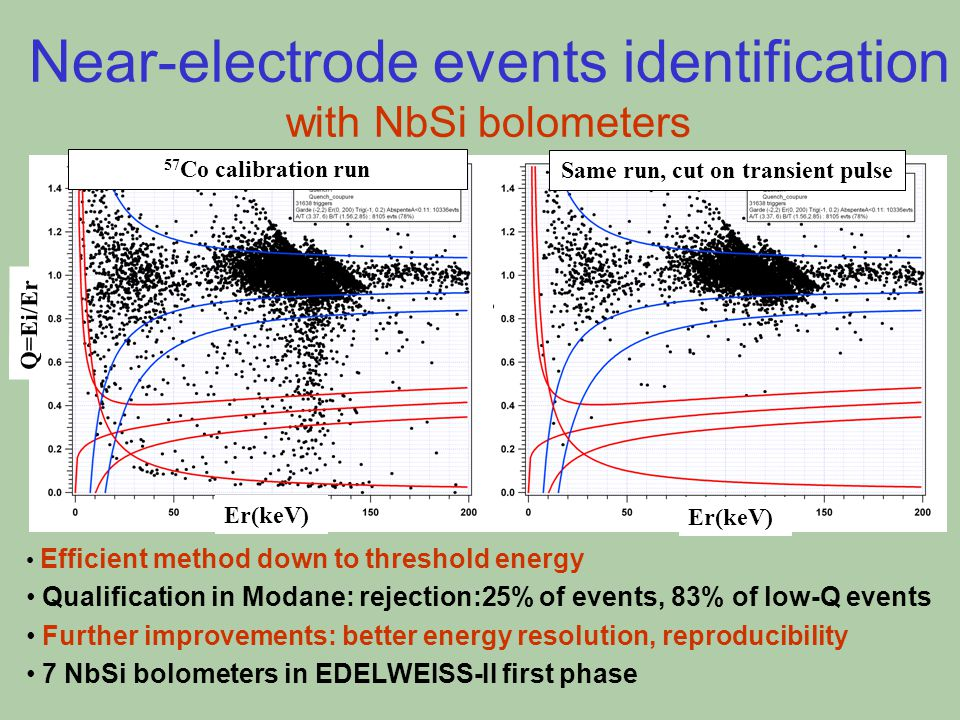 Near-electrode events identification with NbSi bolometers Efficient method down to threshold energy Qualification in Modane: rejection:25% of events, 83% of low-Q events Further improvements: better energy resolution, reproducibility 7 NbSi bolometers in EDELWEISS-II first phase 57 Co calibration run Same run, cut on transient pulse Er(keV) Q=Ei/Er