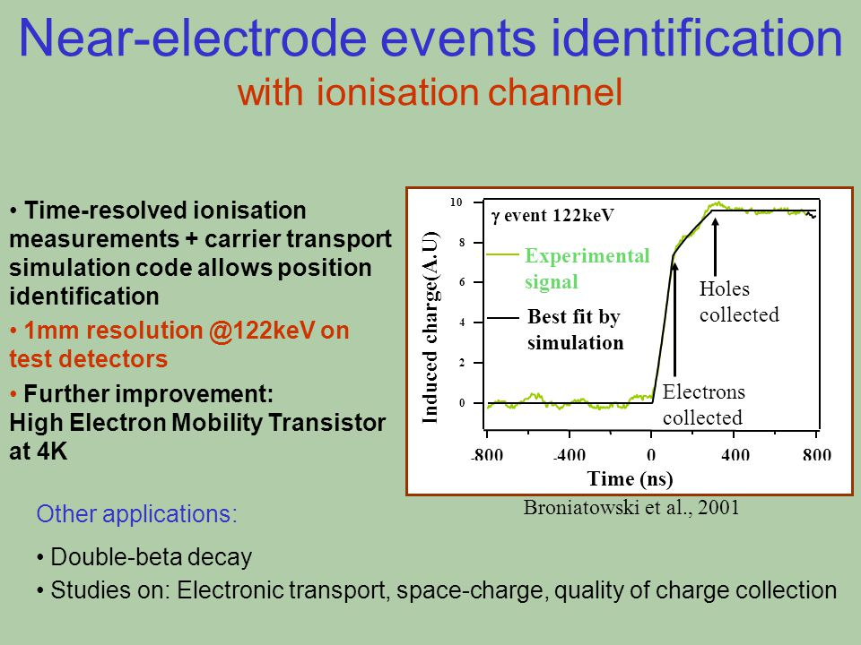 Near-electrode events identification with ionisation channel 10 8 6 4 2 0 Signal (mV) - 800 - 4000400800 Time (ns)  event 122keV Experimental signal Best fit by simulation Electrons collected Holes collected Induced charge(A.U) Time (ns) Broniatowski et al., 2001 Time-resolved ionisation measurements + carrier transport simulation code allows position identification 1mm resolution @122keV on test detectors Further improvement: High Electron Mobility Transistor at 4K Other applications: Double-beta decay Studies on: Electronic transport, space-charge, quality of charge collection